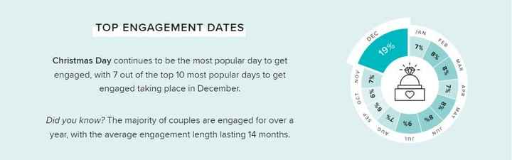 Top Engagement Dates - 2019 WeddingWire Newlywed Report